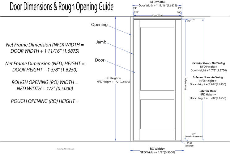 Door dimensions and rough opening guide for Door dimensions