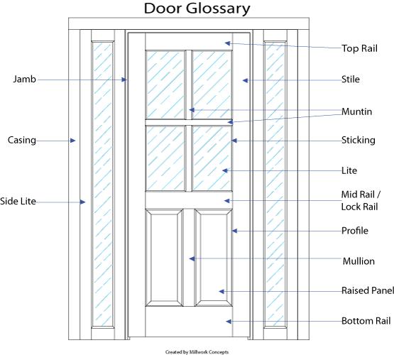 Door Joinery Terminology & Page 1